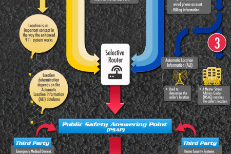 Technology Behind a 911 Call Infographic