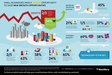 Technology is Key Infographic