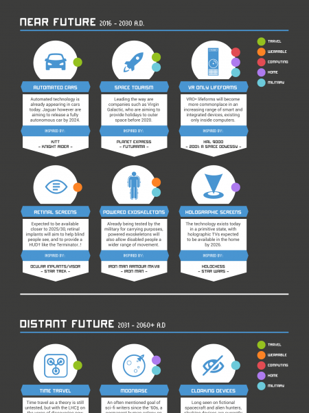Technology of Tomorrow Infographic