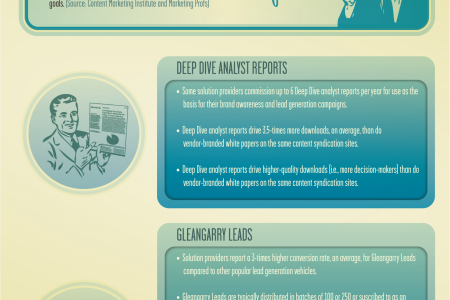 Technology Solution Provider and Gleanster Research Infographic