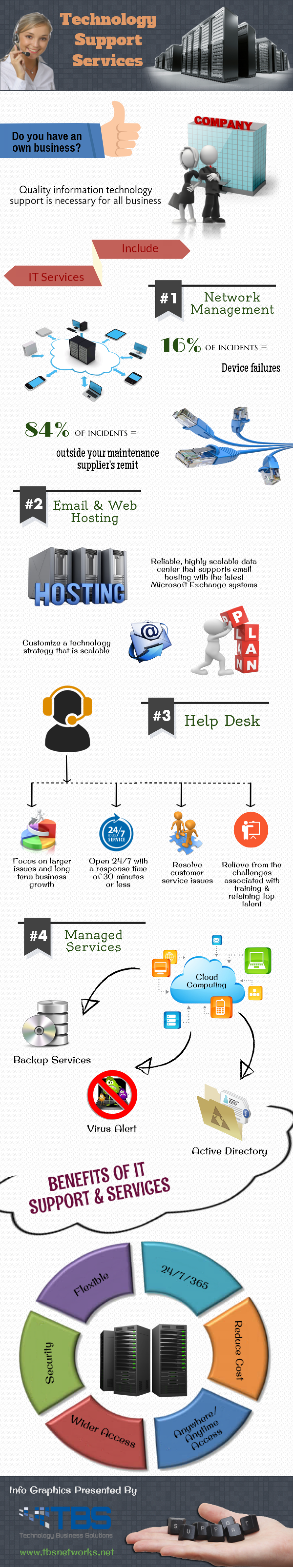 Technology Support Services For Your Business Infographic