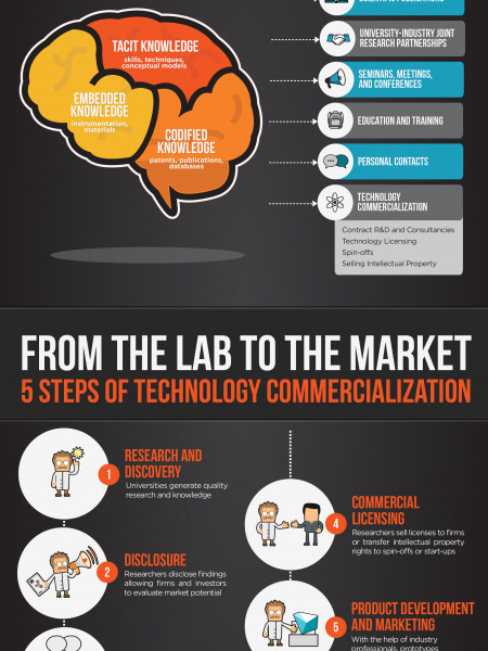 Technology Transfer: Commercialization and Innovation Infographic