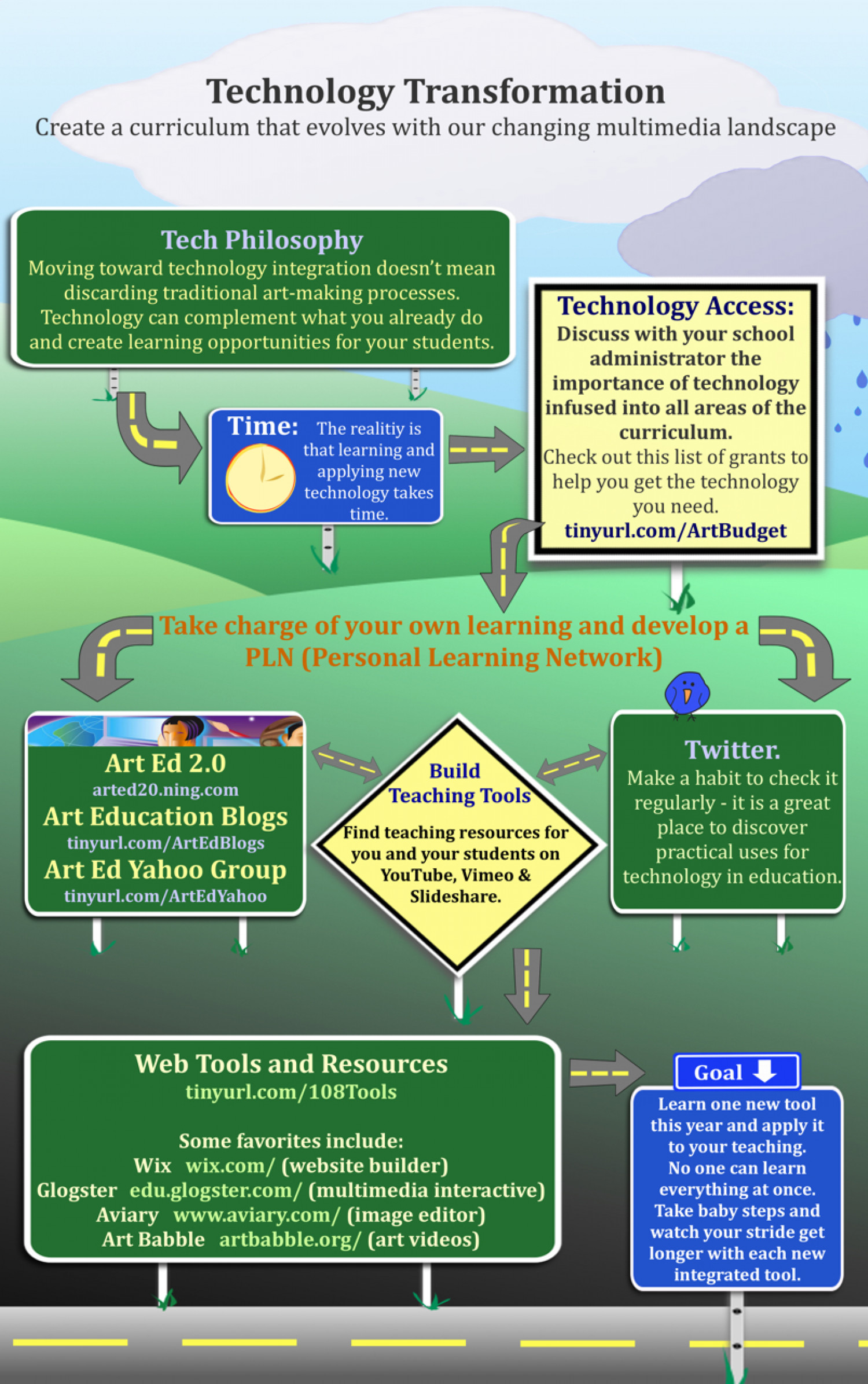 Technology Transformation - Just Where Do Teachers Begin? Infographic