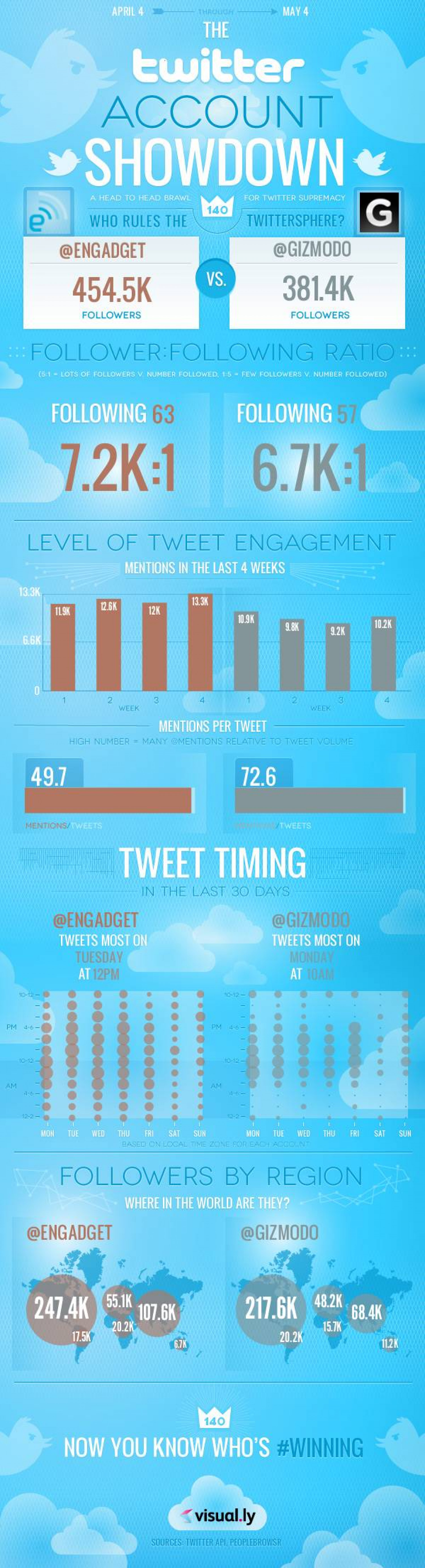 Technology Twitter Showdown  Infographic