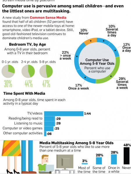Technology Use of the Zero to Eight Year Old Set Infographic