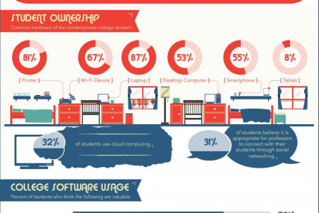 Technology's Impact on Education Infographic