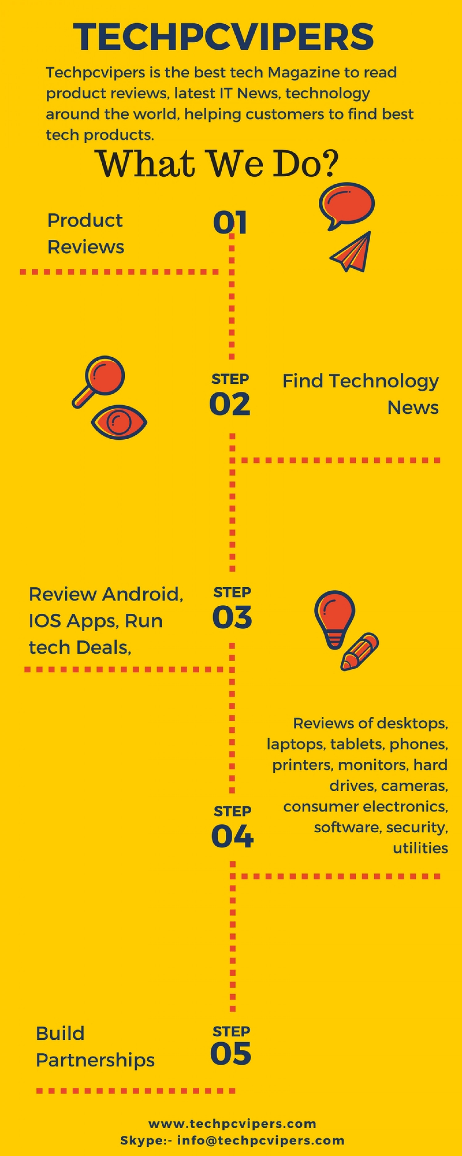 TechPcVipers - Best Tech Magazine Infographic