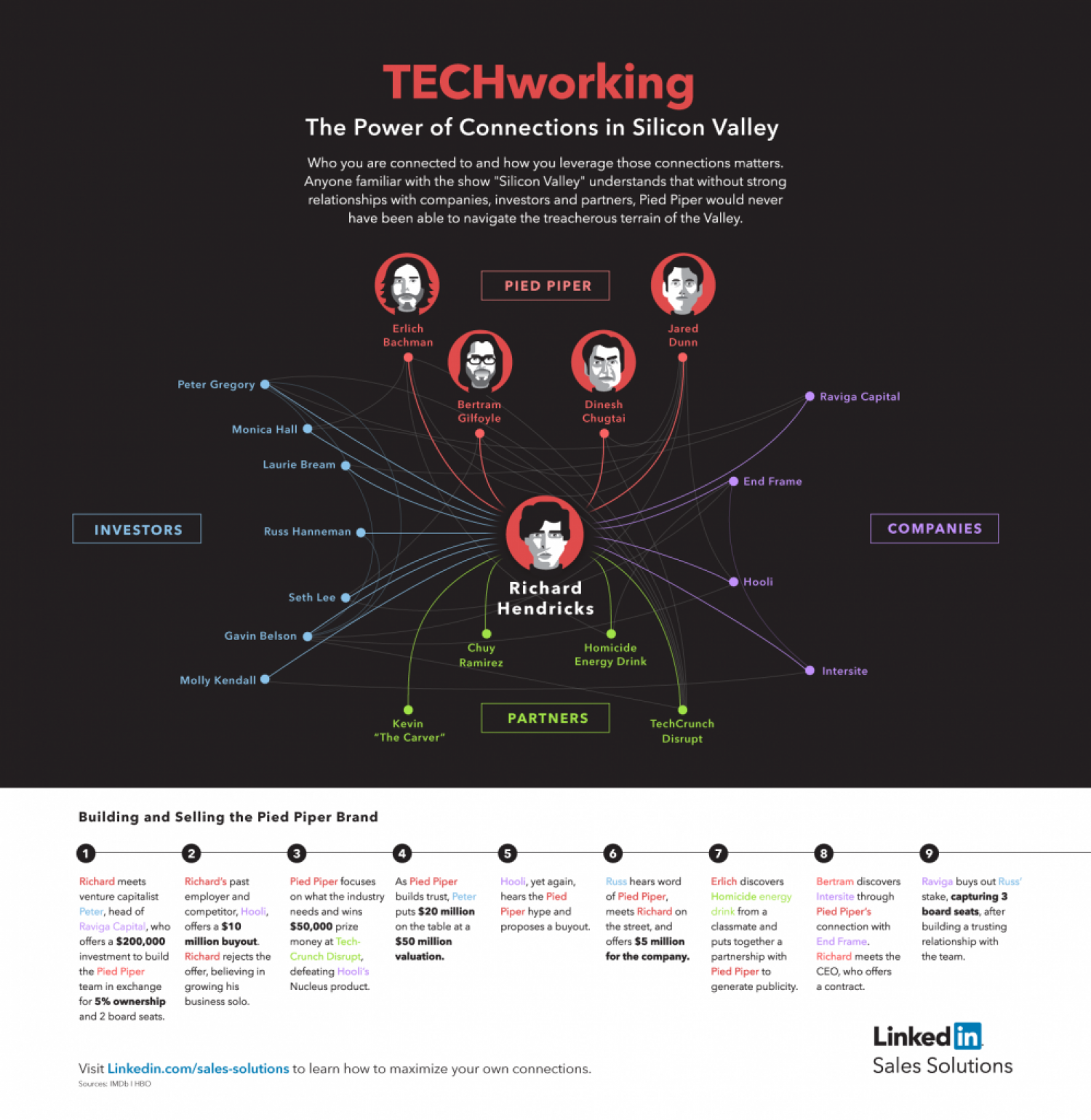 TECHWorking Infographic