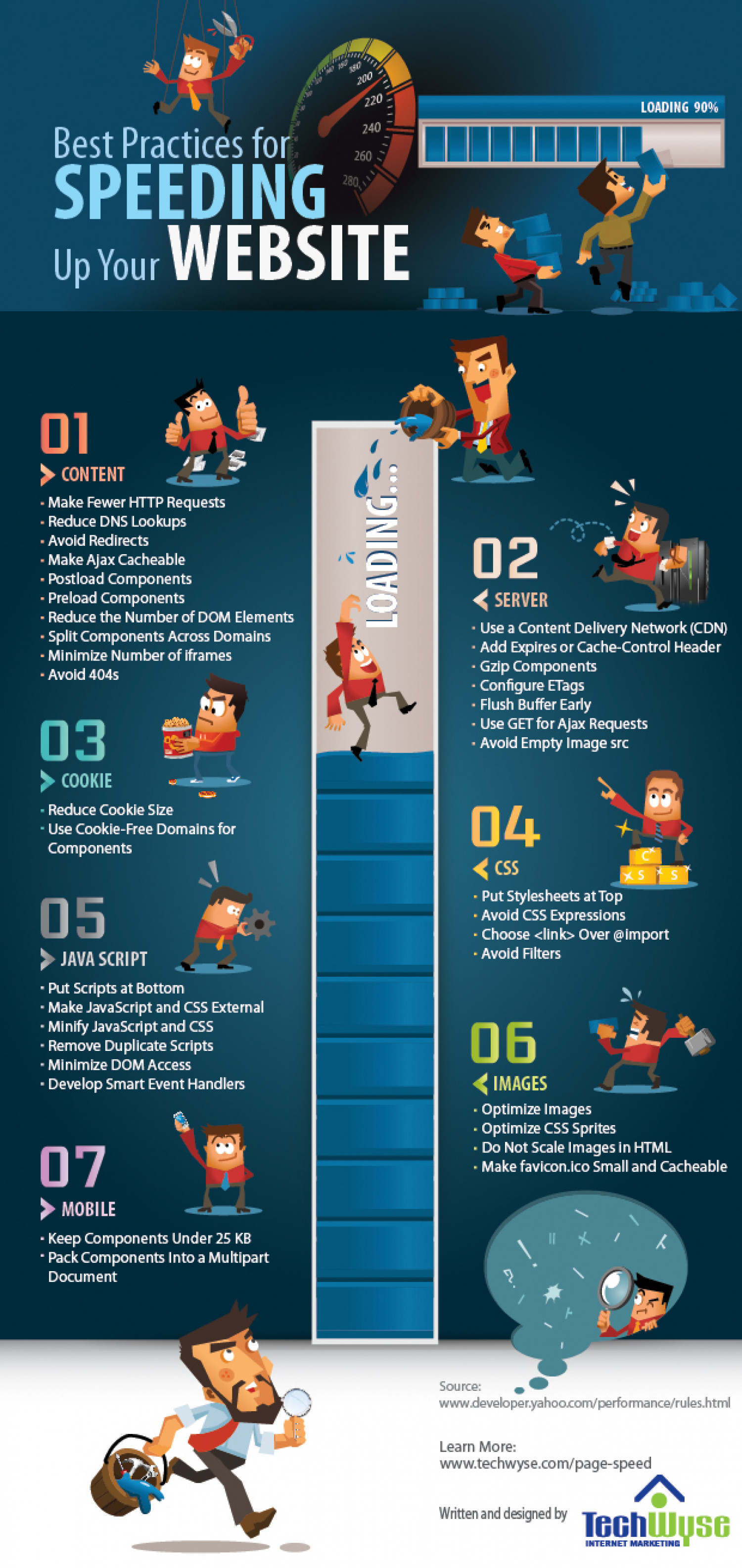 Speeding Up Your Website Infographic