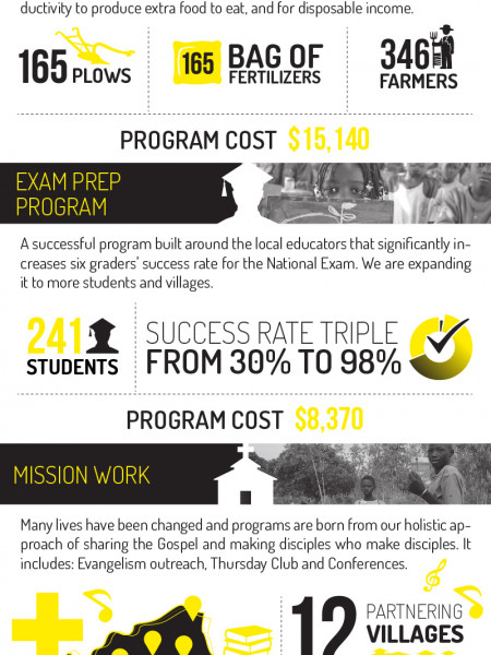Empowering the Burkinabés for a long lasting impact. Infographic
