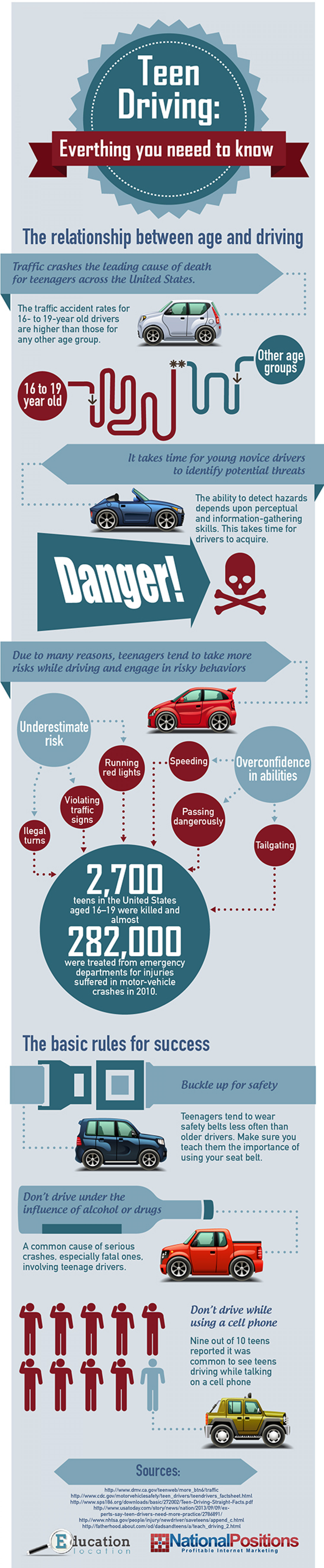 Teen Drivers: Everything You Need To Know Infographic