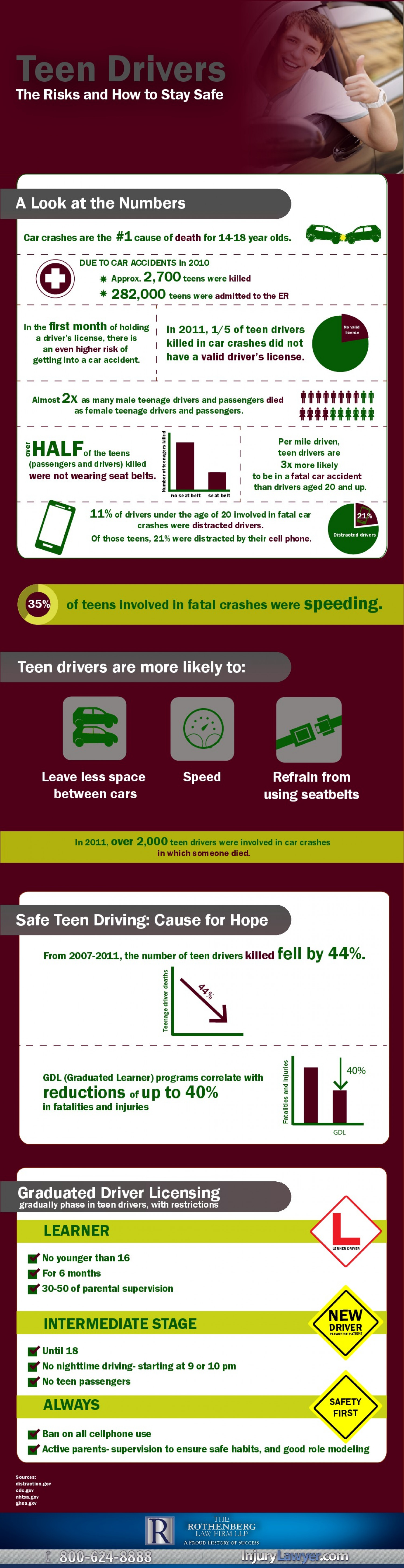 Teen Driving Infographic Infographic