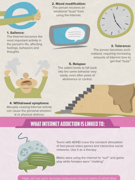 Teen Internet Addiction Infographic
