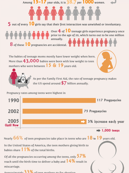 Teen Pregnancy Facts & Statistics Infographic