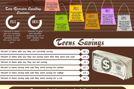 Teenage Consumer Spending Statistics Infographic