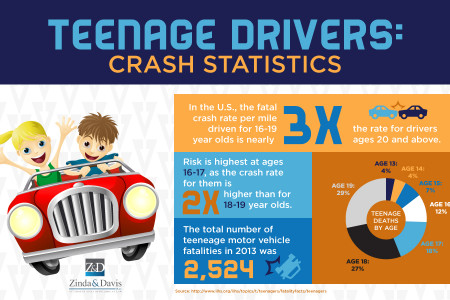 Teenage Drivers: Crash Statistics Infographic