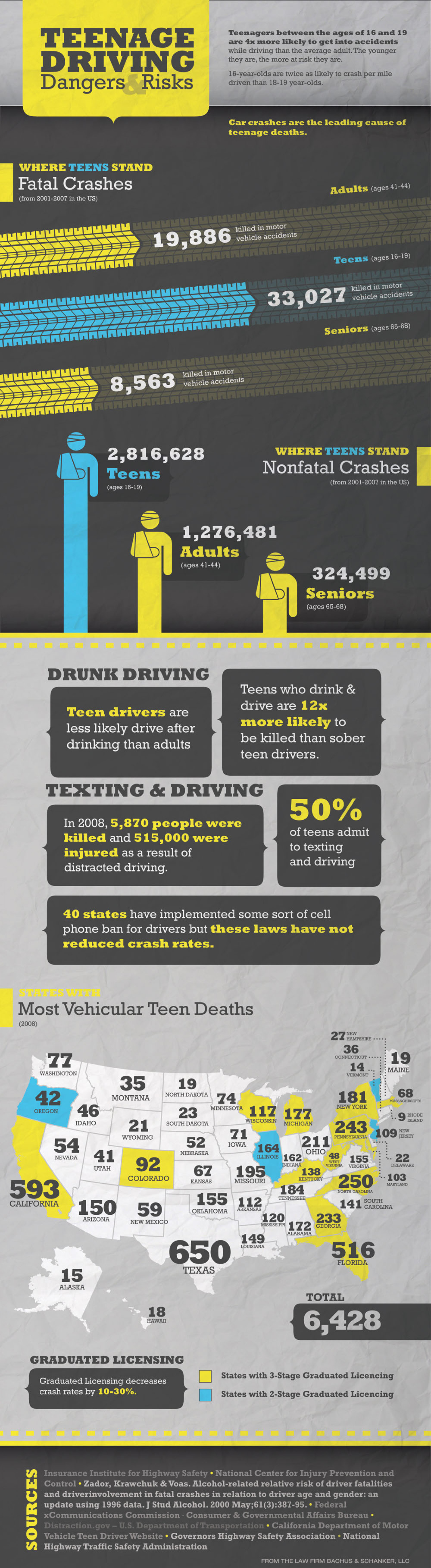 Teenage Driving Dangers & Risks Infographic