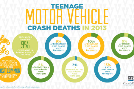 Teenage Motor Vehicle Crash Deaths In 2013 Infographic