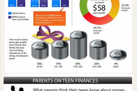 Teens and Money Infographic