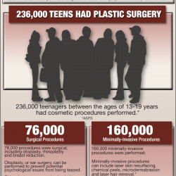 Plastic surgery and statistics and teens