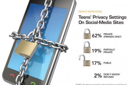 Teens' Privacy Settings on Social-Media Sites Infographic