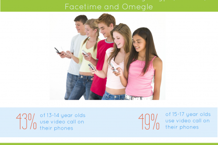 Teens, Social Media and Technology Infographic