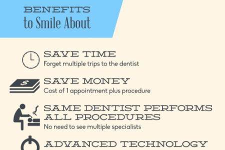 Teeth in a Day: Same-Day Cosmetic Dentistry Infographic