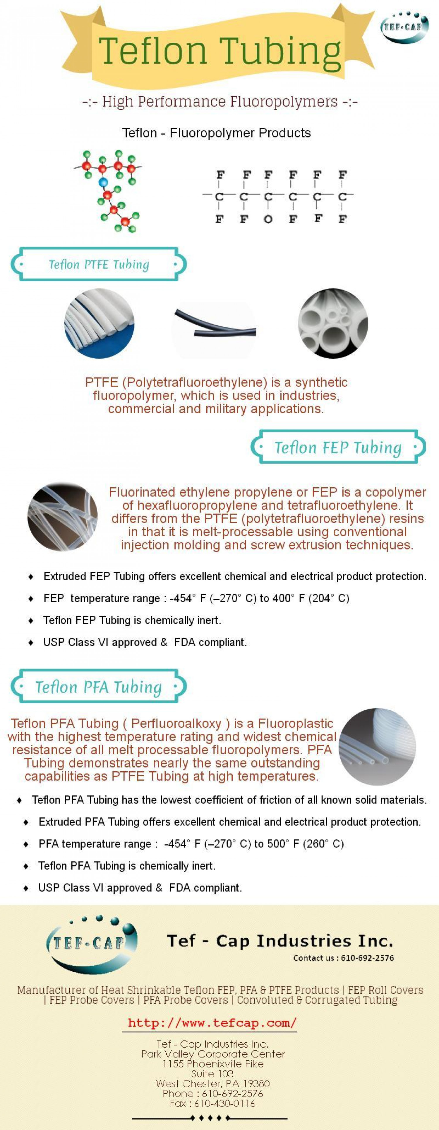 Teflon Tubing and Its Besic Types - Infographic   Visual ly