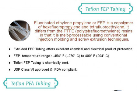 Teflon Tubing and Its Besic Types - Infographic Infographic