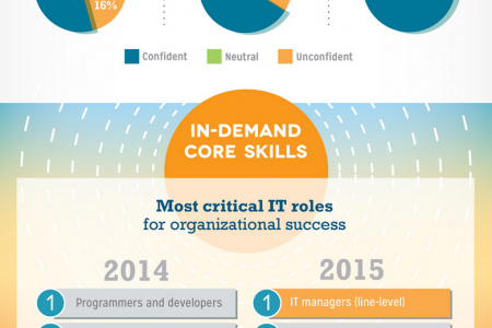 TEKsystems Annual IT Forecast - 2015 Infographic