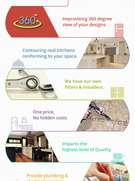 Tel Kitchens Infographic