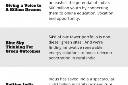 Telecommunication Company in India Infographic