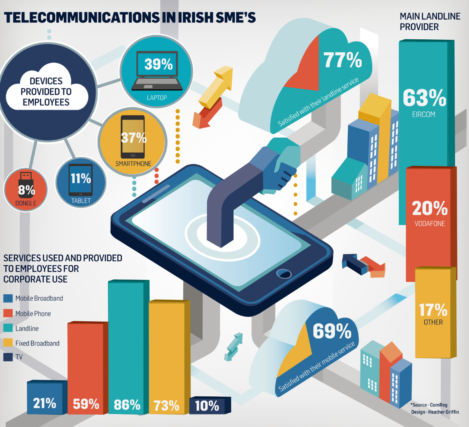 Telecommunications in Irish SME's Infographic