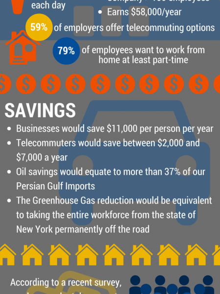 Telecommuting in the Workplace Infographic
