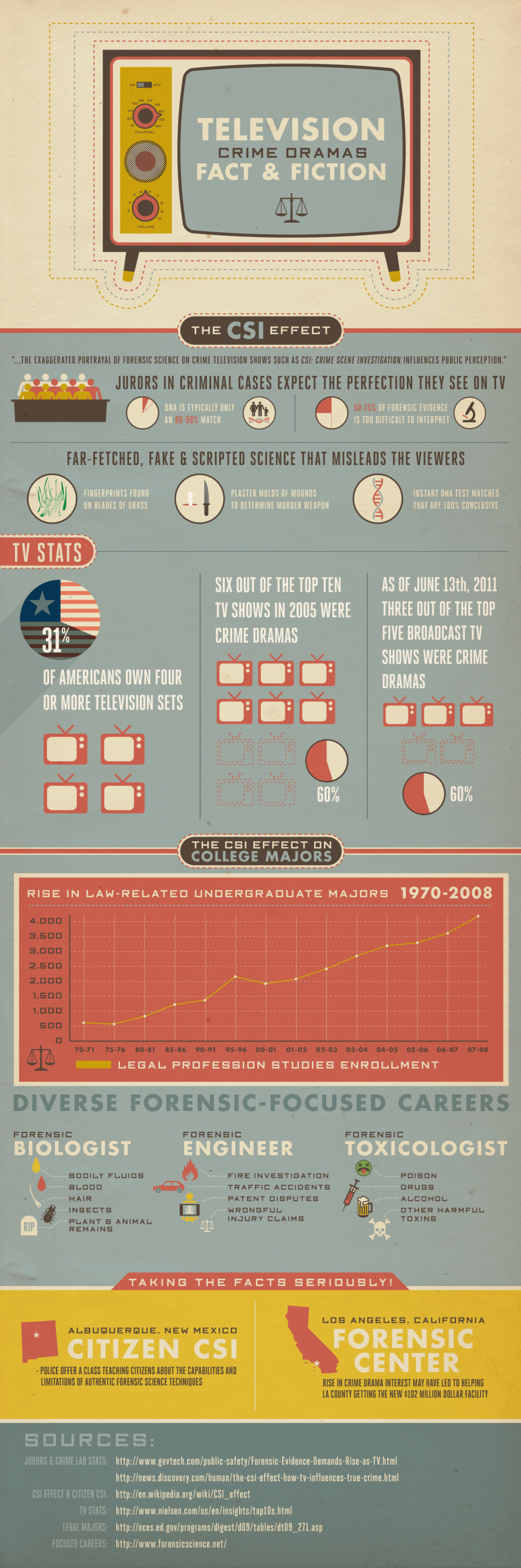 Television Crime Dramas: Fact & Fiction Infographic