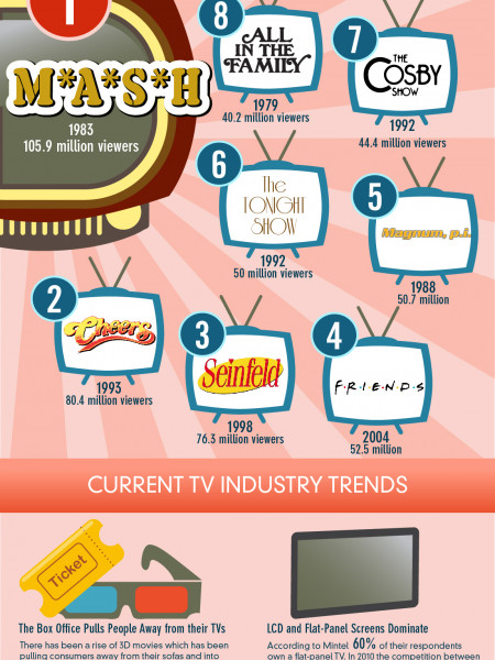 Television Facts Infographic