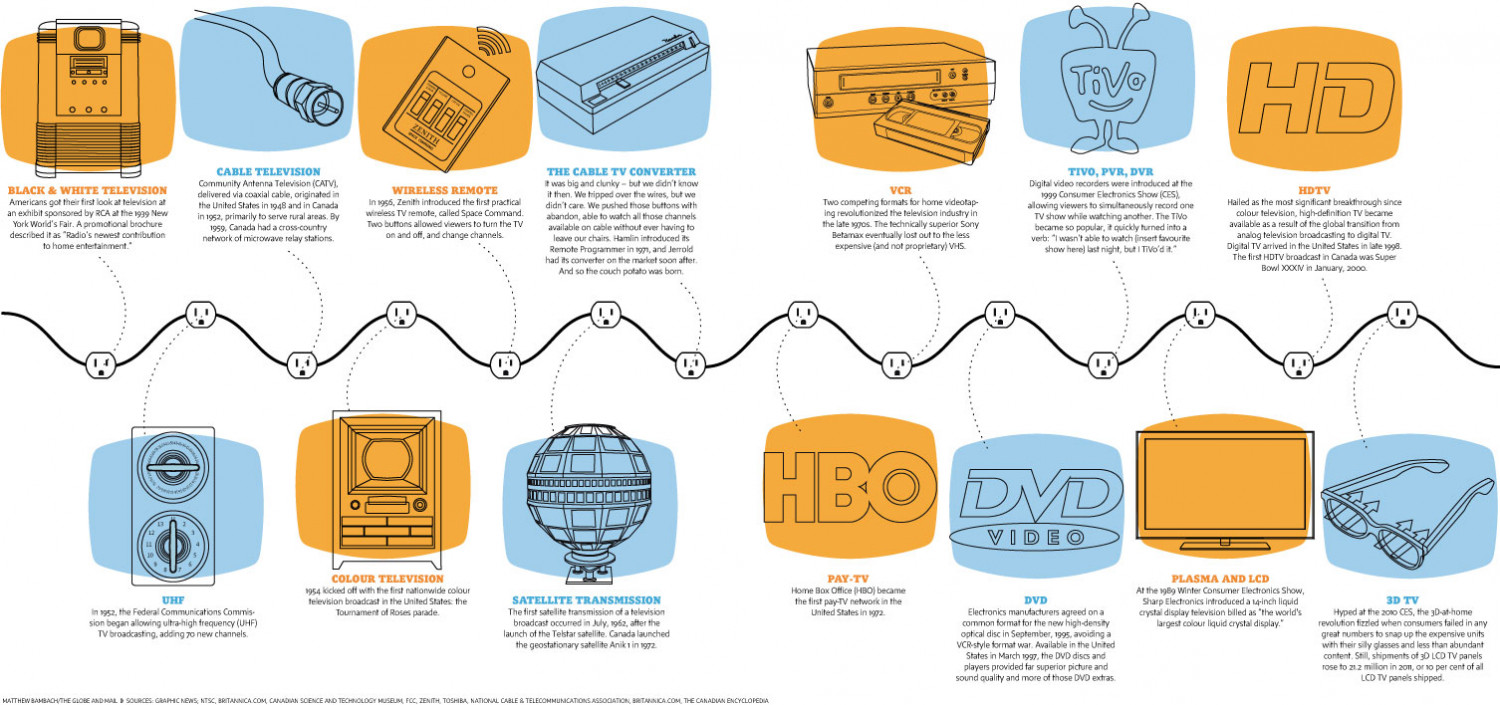 Television Technology Milestones Cable Tv Diagram Infographic