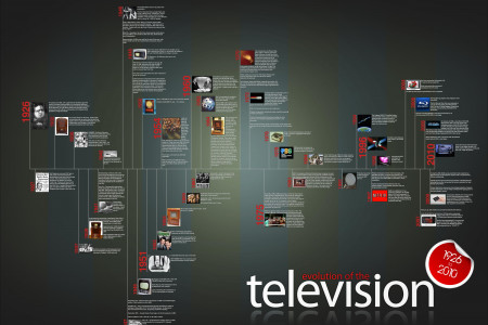 Television Viewership By The Numbers Infographic