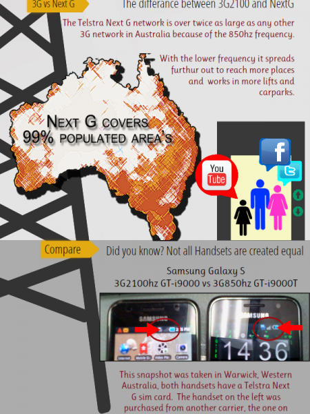 Telstra 3G 2100hz shutdown Infographic