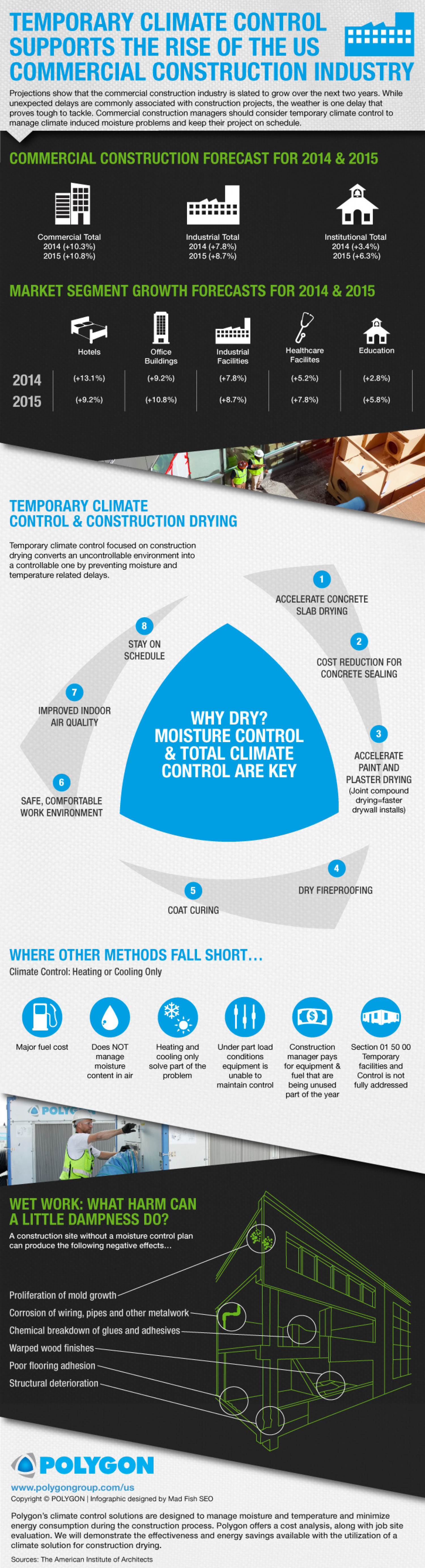 Temporary Climate Control Supports the Rise of the U.S. Commercial Construction Industry Infographic