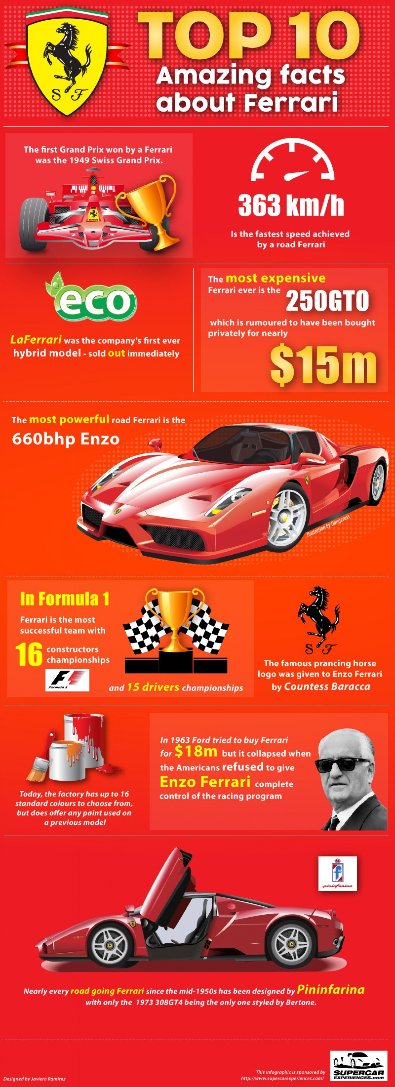 Ten Amazing Facts About Ferrari | Visual.ly