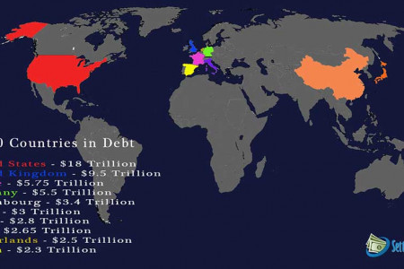 Ten Countries With High Debt in 2014 Infographic