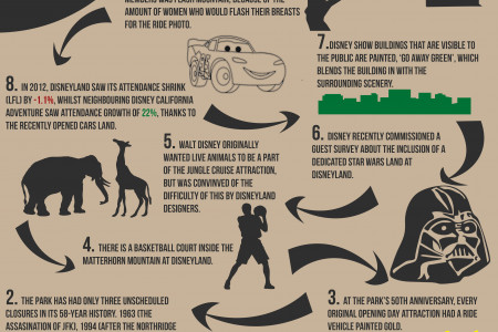 Ten Things You Never Knew About Disneyland Infographic