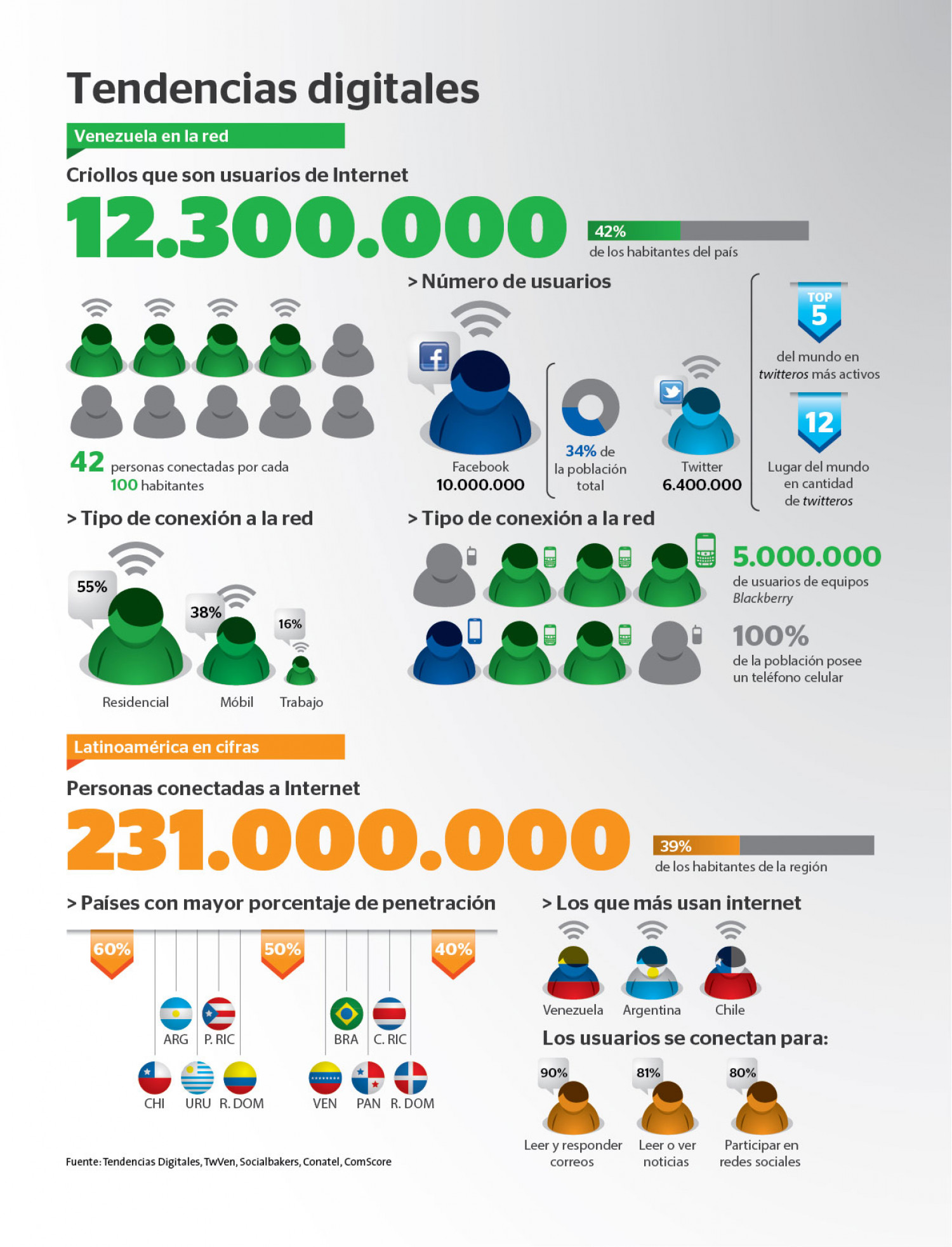 Tendencias Digitales Infographic