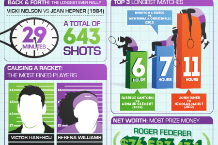 Tennis Records - Longest Matches to Shortest Tempers Infographic