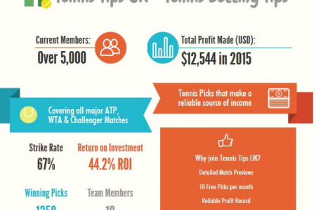 Tennis Tips UK- Tennis betting tips Infographic