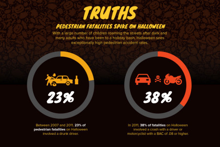 Terrifying Truths & Myths About Halloween Infographic