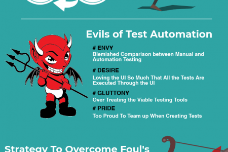 Test Automation - Everything You Need To Know About It! Bugraptors Infographic