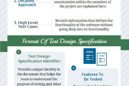 Test Design Specification Infographic