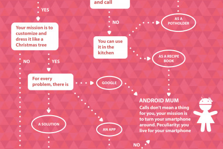 Test: Which mobile mum are you? Infographic